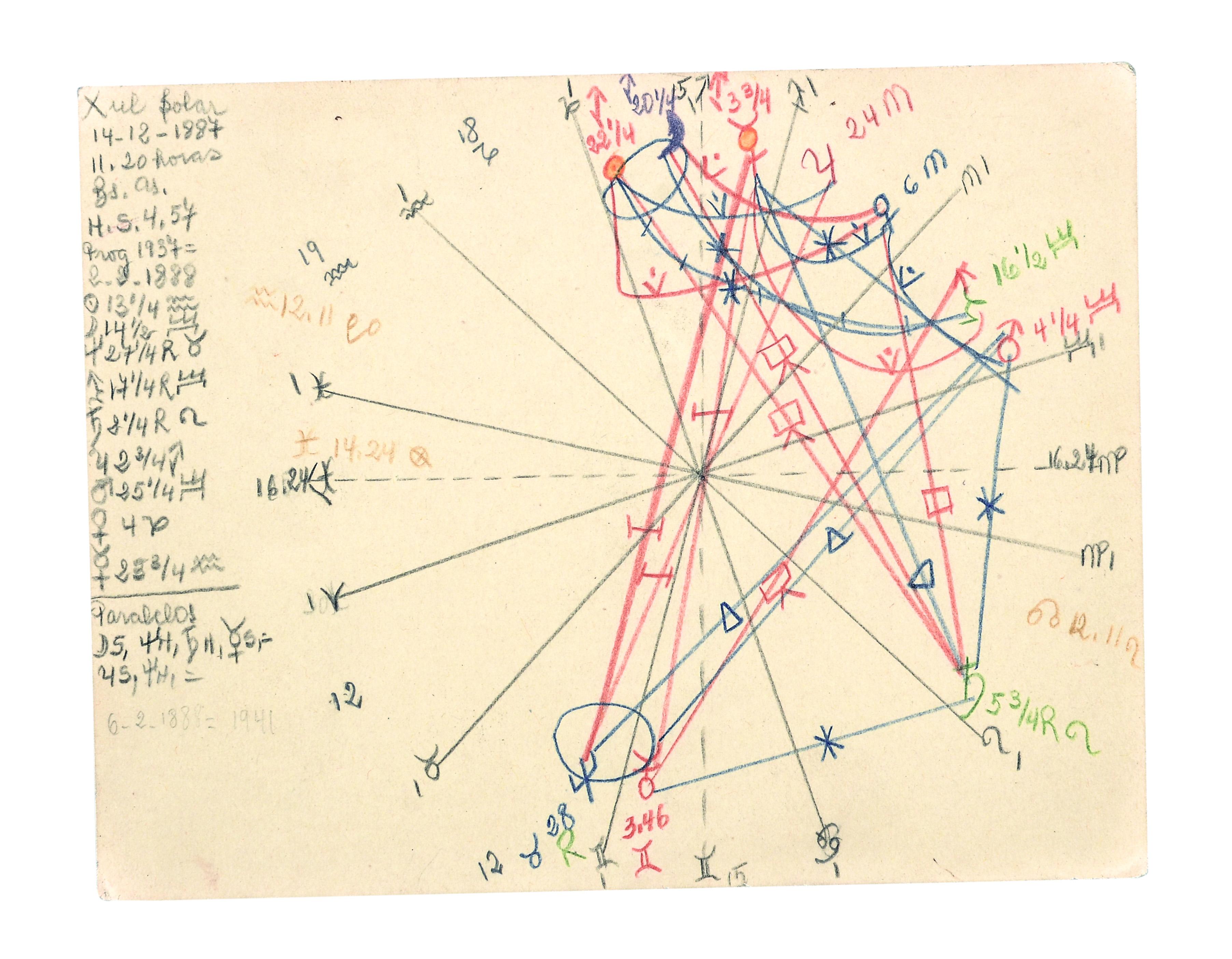 Carta astral de Xul Solar, por el propio artista